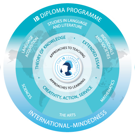 a look at what makes the ib diploma program unique Does ib diploma even matter for any us university  these advantages are definitely not unique to ib  the ib diploma program is one the best programs there is.